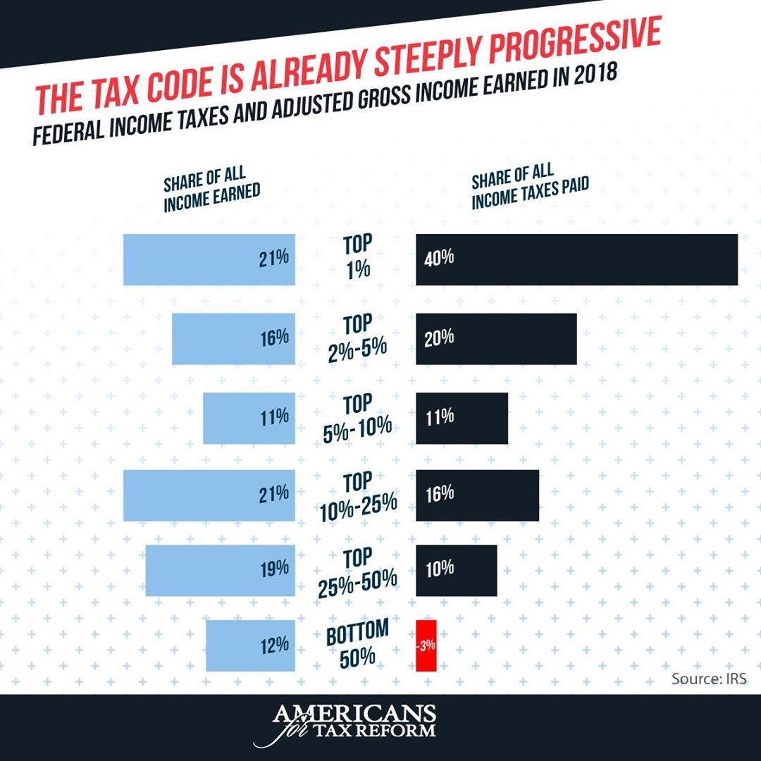 @grovernorquist JCT Confirms: Tax Code is Already Steeply Progressive Link Thumbnail | Linktree
