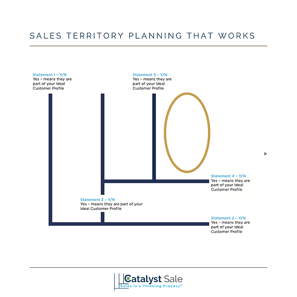Sales is a Thinking Process® Sales Territory Planning That Works Link Thumbnail | Linktree