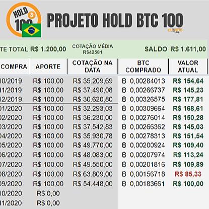 TABELA PROJETO HOLD BTC 100