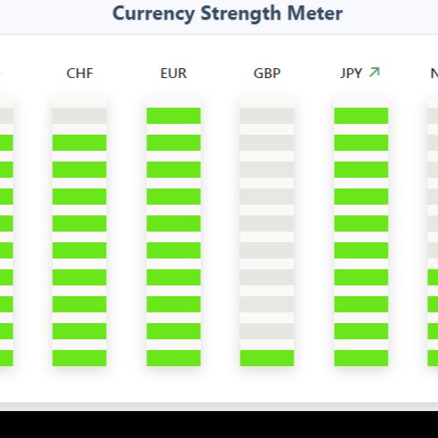 Currency Strength Meter
