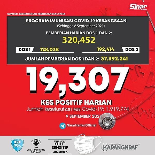 @sinar.harian Covid-19: 19,307 kes baharu hari ini, Sarawak tertinggi Link Thumbnail | Linktree