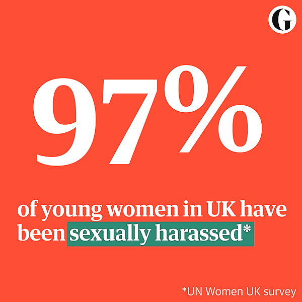 Almost all young women in the UK have been sexually harassed, survey finds
