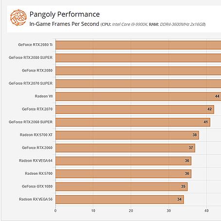 Pangoly Performance Charts Link Thumbnail | Linktree