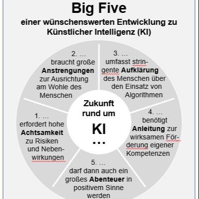 @entfaltungsagentur BIG FIVE einer wünschenswerten Entwicklung zu KI Link Thumbnail   Linktree