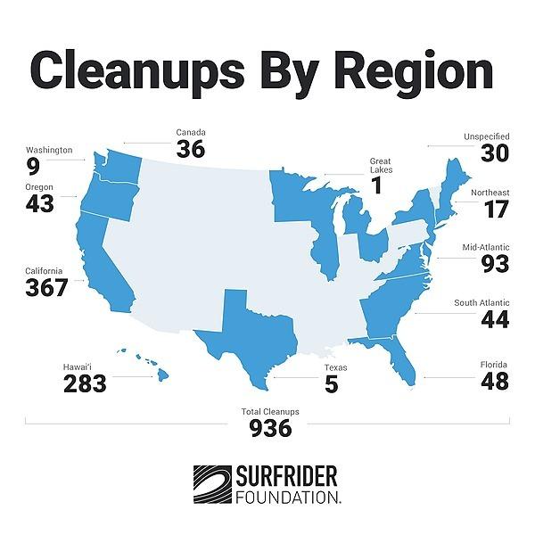 Beach Cleanup Totals