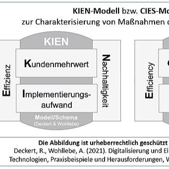 @entfaltungsagentur #KIEN-Model / #CIES-Modell Link Thumbnail   Linktree