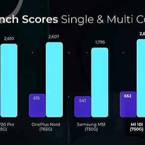 || WFEED - DIRECT TO POSTS || XIAOMI MI 10I 5G BENCHMARK TEST SCORE RESULTS: ANTUTU & GEEKBENCH Link Thumbnail | Linktree