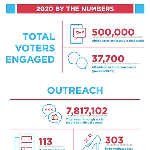 @dragoutthevote 2020 Impact Report Link Thumbnail   Linktree