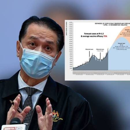 @sinar.harian Malaysia diramal capai 24,000 kes positif Covid-19 sehari Link Thumbnail | Linktree