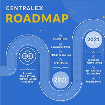 @Centralex Centralex's roadmap reflects its vision to be a one-stop-shop for all things crypto Link Thumbnail   Linktree