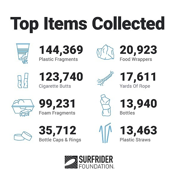 Beach Cleanup Stats