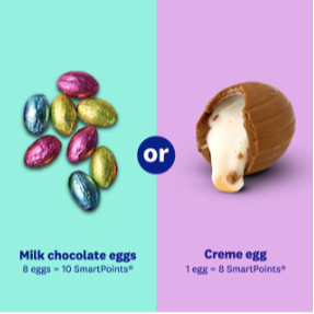 Easter Candy SmartPoints Guide!