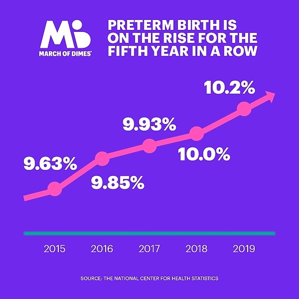March of Dimes 2020 Report Card