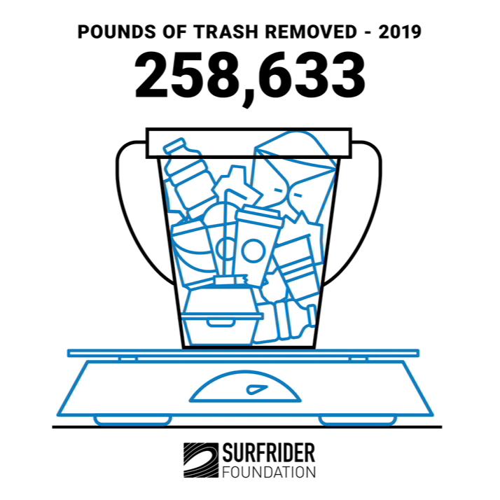 2019 Beach Cleanups