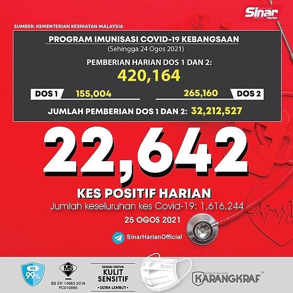 @sinar.harian Covid-19: 22,642 kes baharu, Selangor rekod kes tertinggi Link Thumbnail | Linktree