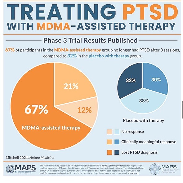 The Sphere Club 📉Find a MDMA for PTSD Study Site 📉 Link Thumbnail | Linktree